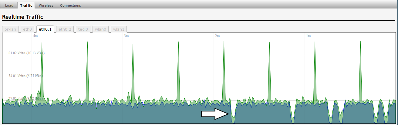 network activity graph during lag spikes
